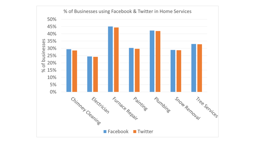 facebook-and-twitter-in-home-services